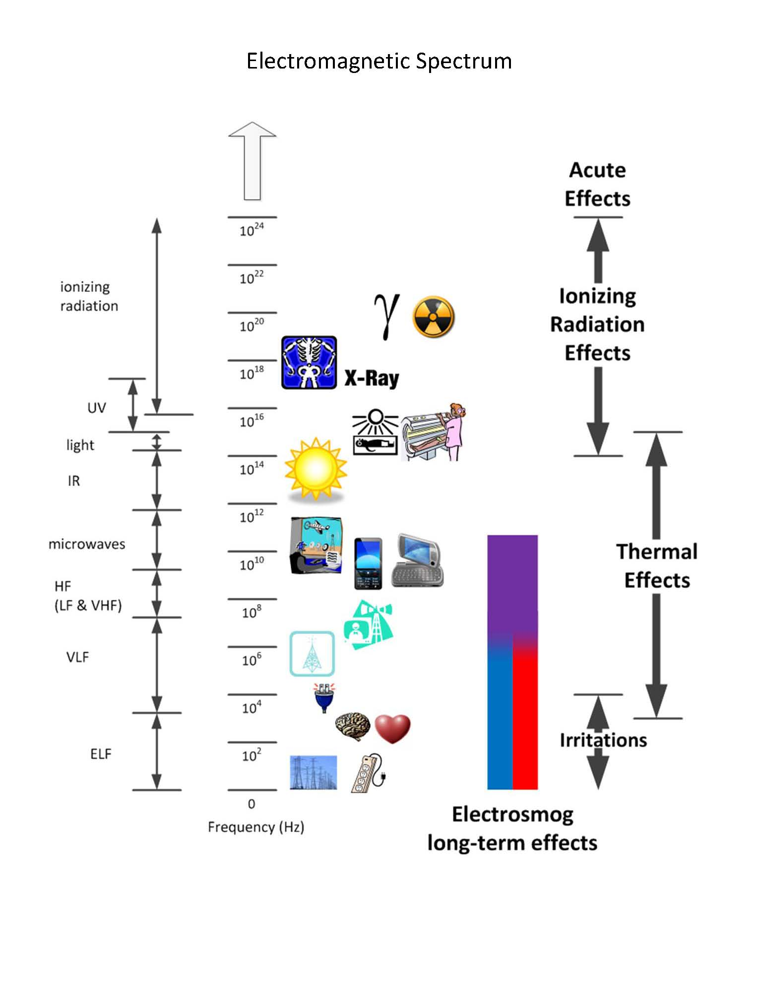 Image result for electromagnetic spectrum diagram yoga pinterest image result for electromagnetic spectrum diagram yoga pinterest electromagnetic spectrum ccuart Image collections